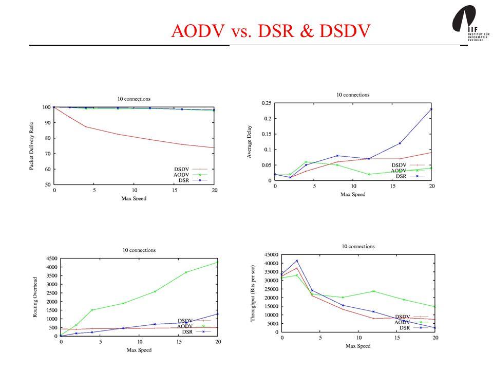 AODV vs. DSR & DSDV