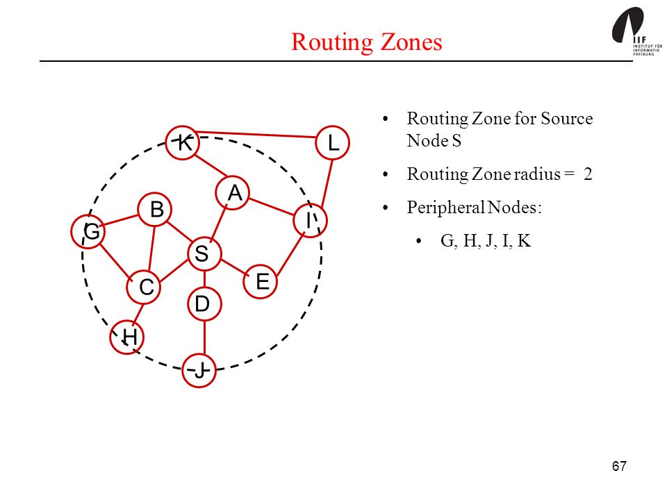 Routing Zones S L K G H I J A B C D E Routing Zone for Source Node S