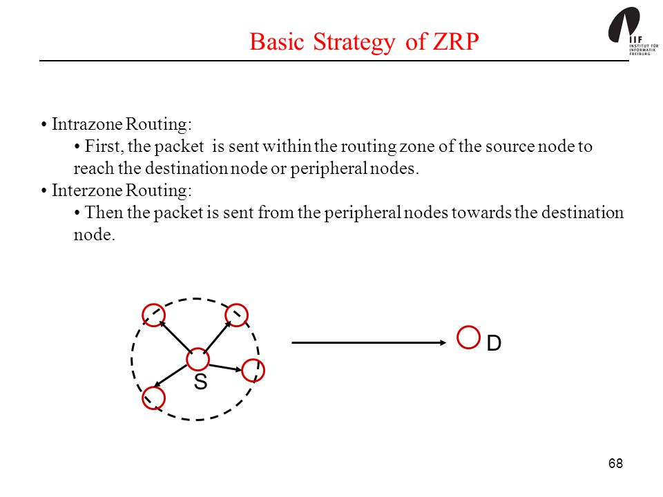 Basic Strategy of ZRP D S Intrazone Routing: