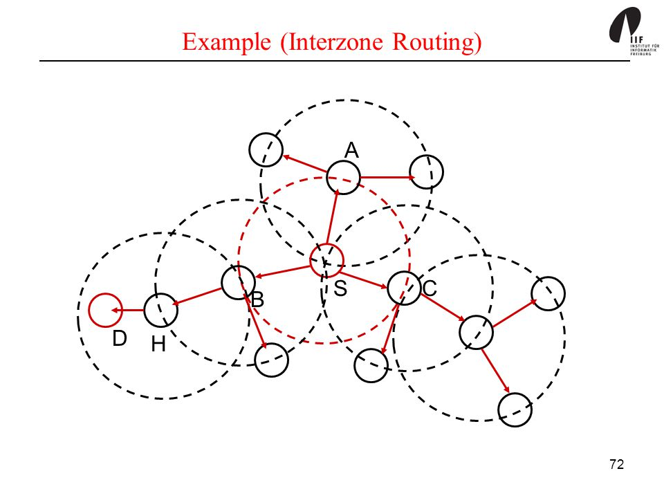 Example (Interzone Routing)
