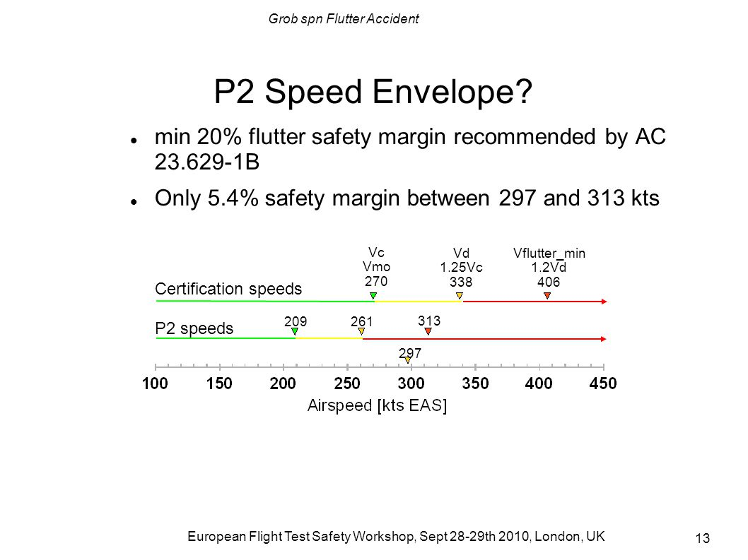 P2 Speed Envelope min 20% flutter safety margin recommended by AC 23.629-1B. Only 5.4% safety margin between 297 and 313 kts.