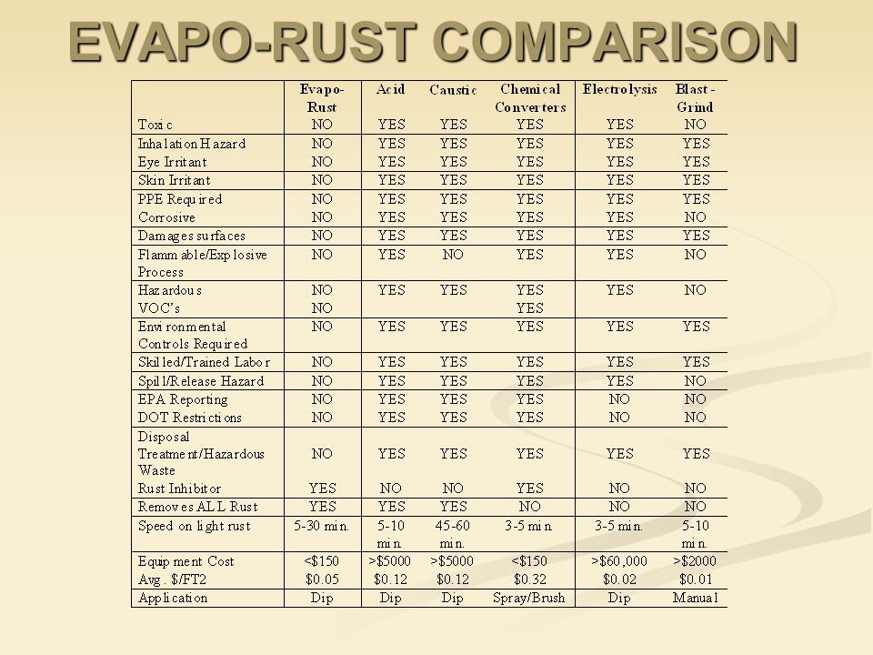 EVAPO-RUST COMPARISON