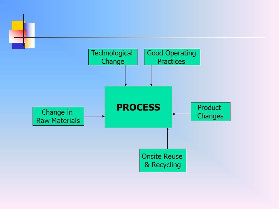 PROCESS Technological Change Good Operating Practices Product Changes