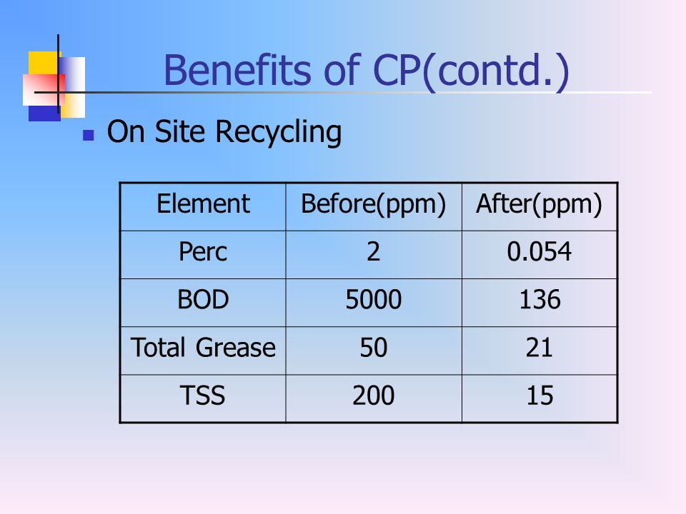 Benefits of CP(contd.) On Site Recycling Element Before(ppm)