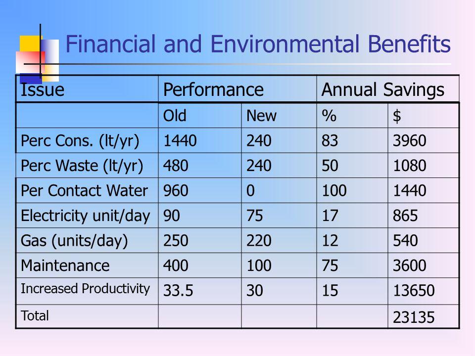 Financial and Environmental Benefits