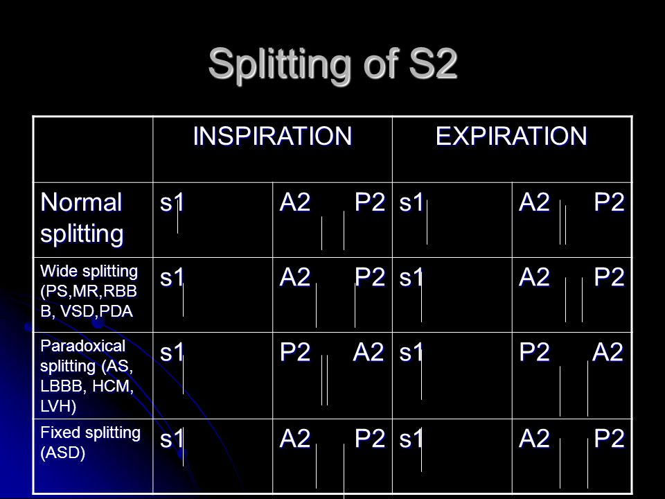 Splitting of S2 INSPIRATION EXPIRATION Normal splitting s1 A2 P2 P2 A2