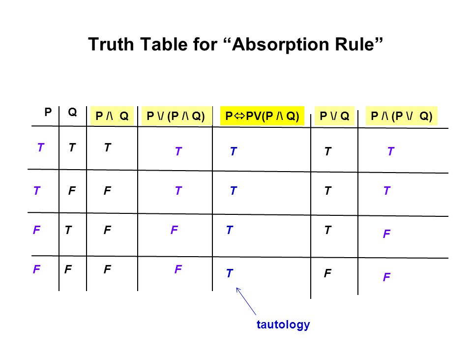 Truth Table for Absorption Rule
