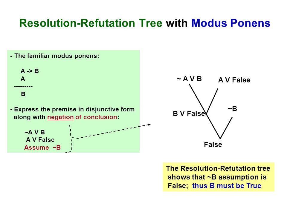 Resolution-Refutation Tree with Modus Ponens