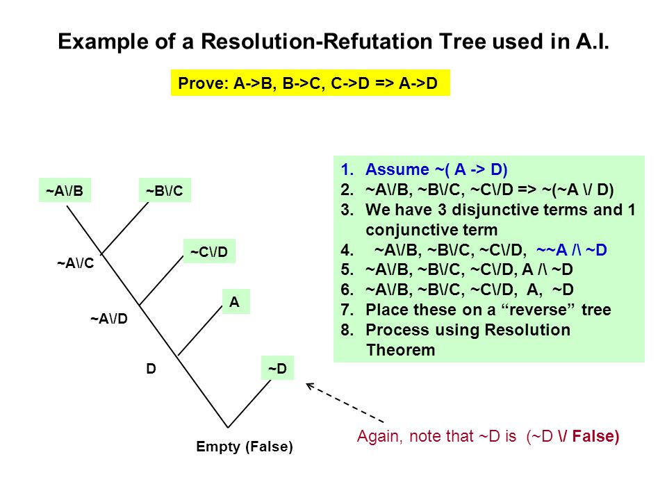Example of a Resolution-Refutation Tree used in A.I.