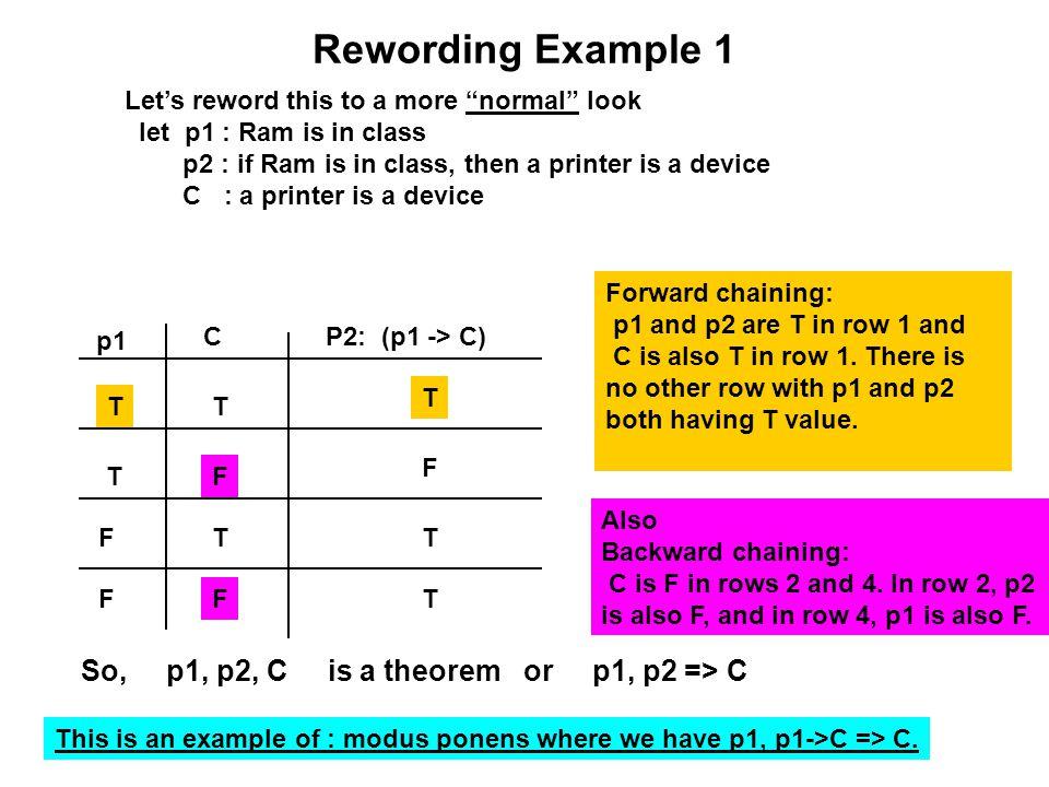 Rewording Example 1 So, p1, p2, C is a theorem or p1, p2 => C