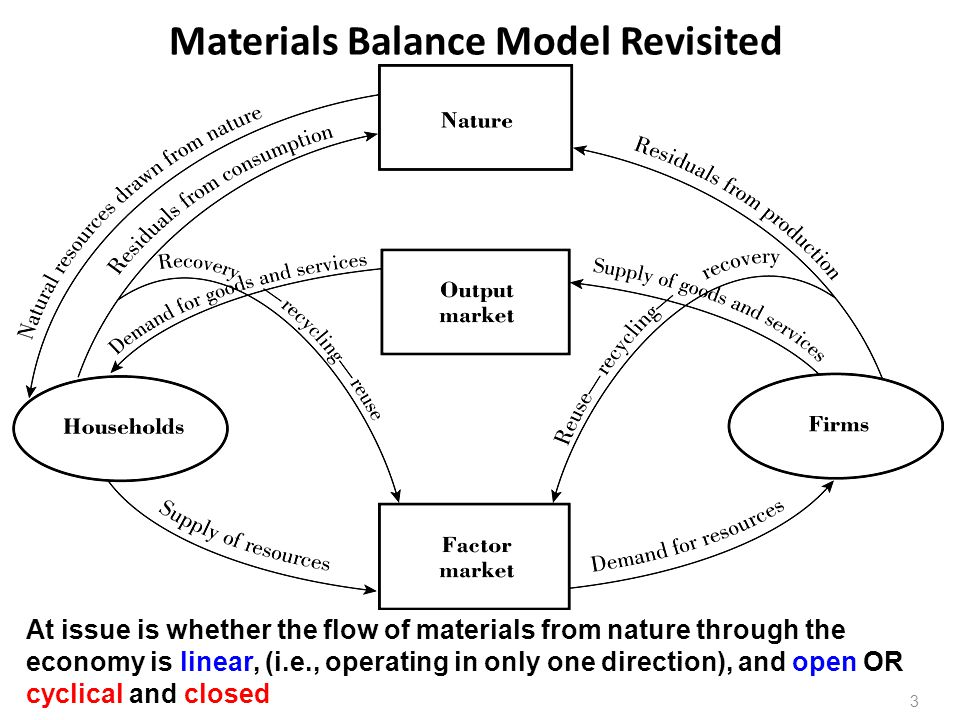 Materials Balance Model Revisited