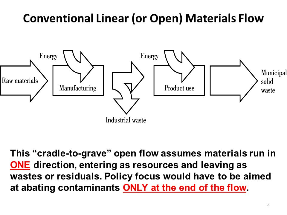 Conventional Linear (or Open) Materials Flow