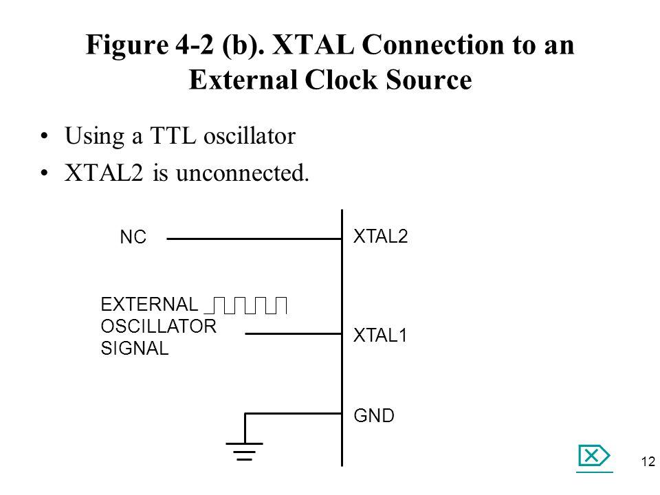 Figure 4-2 (b). XTAL Connection to an External Clock Source