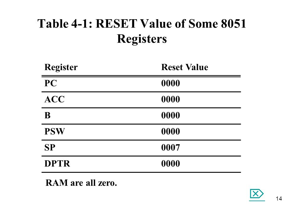 Table 4-1: RESET Value of Some 8051 Registers