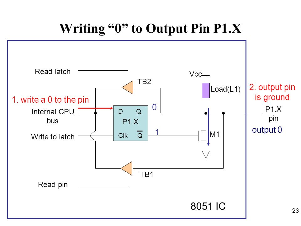 Writing 0 to Output Pin P1.X