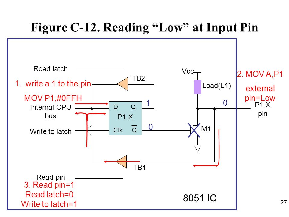 Figure C-12. Reading Low at Input Pin