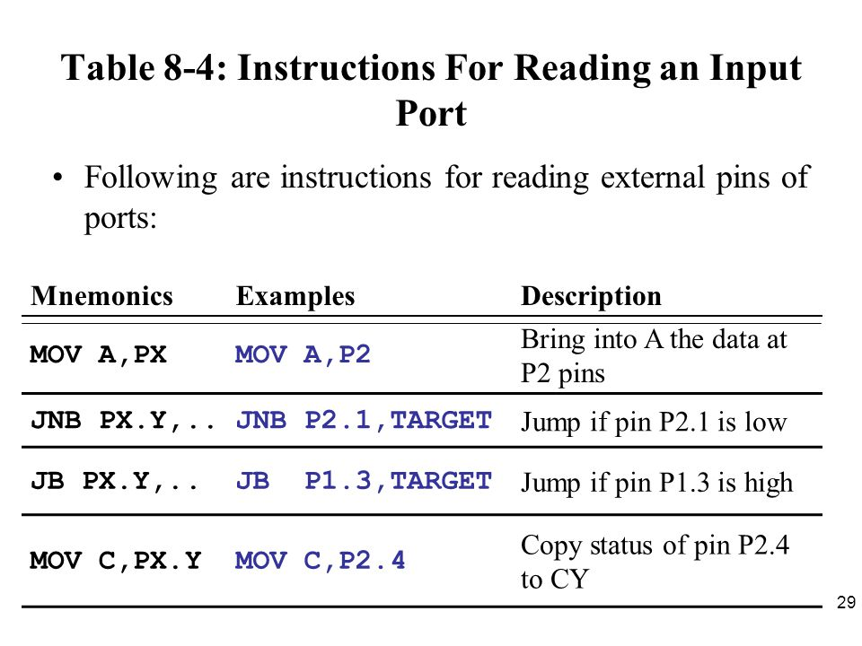 Table 8-4: Instructions For Reading an Input Port