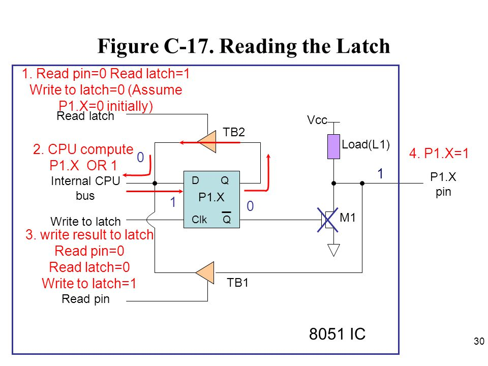 Figure C-17. Reading the Latch