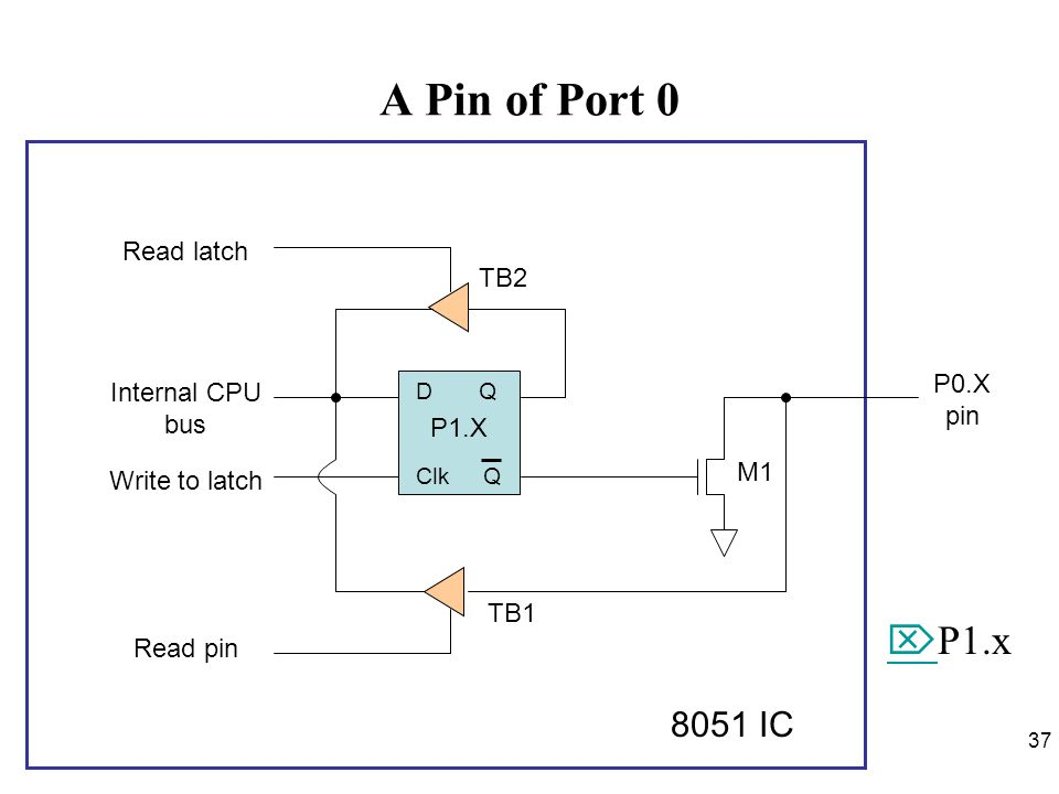 A Pin of Port 0 P1.x 8051 IC Read latch TB2 P0.X pin Internal CPU bus