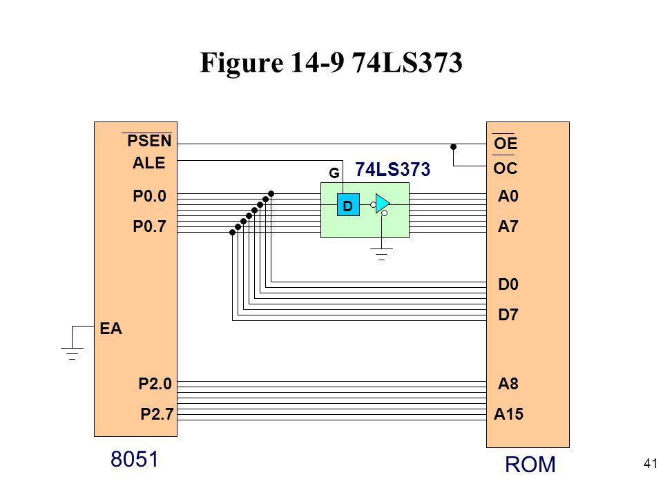 Figure 14-9 74LS373 8051 ROM 74LS373 ALE P0.0 P0.7 PSEN A0 A7 D0 D7