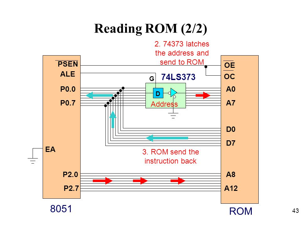 Reading ROM (2/2) 2. 74373 latches the address and send to ROM. D. 74LS373. ALE. P0.0. P0.7. PSEN.