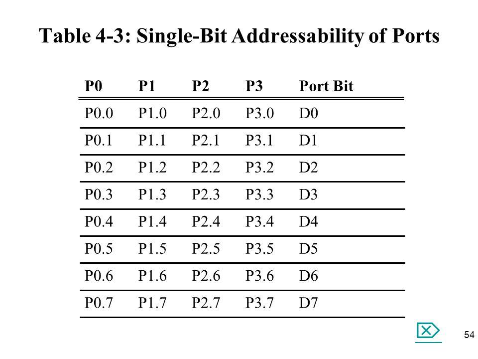 Table 4-3: Single-Bit Addressability of Ports