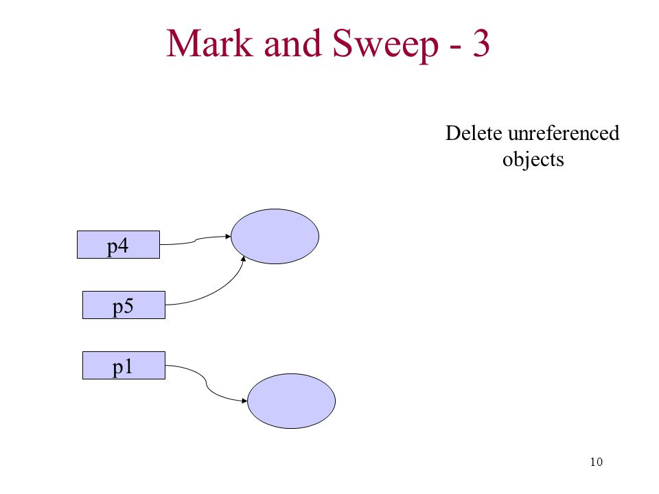 Delete unreferenced objects