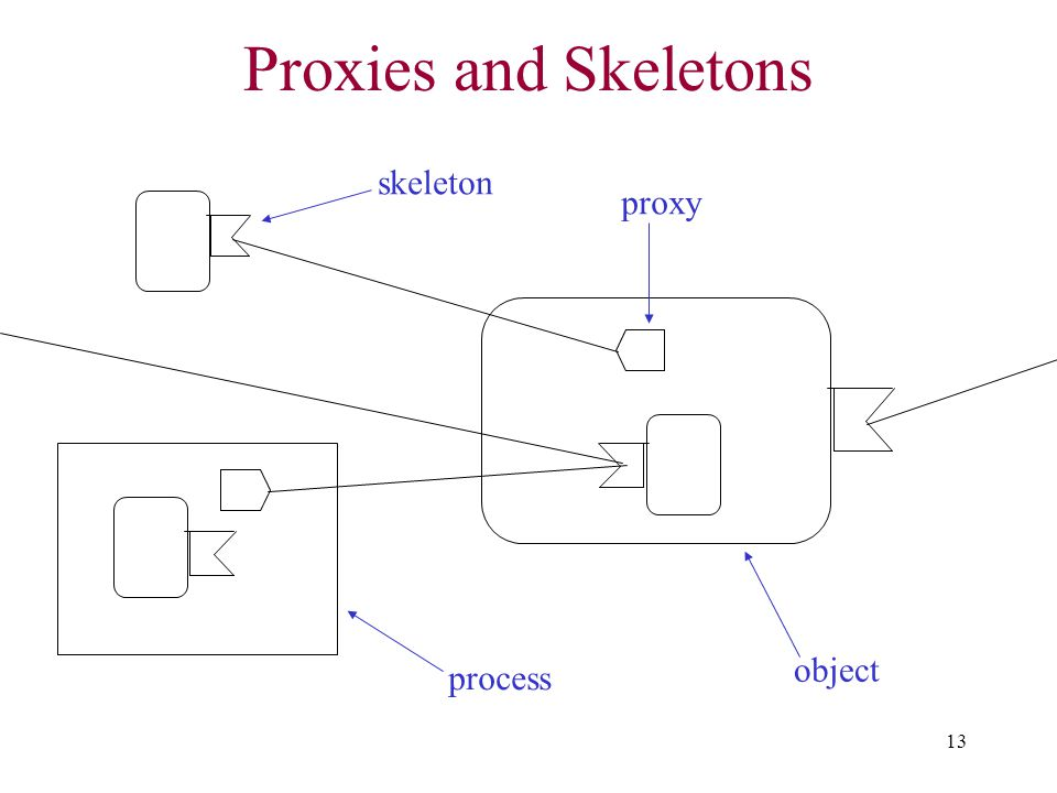Proxies and Skeletons skeleton proxy object process