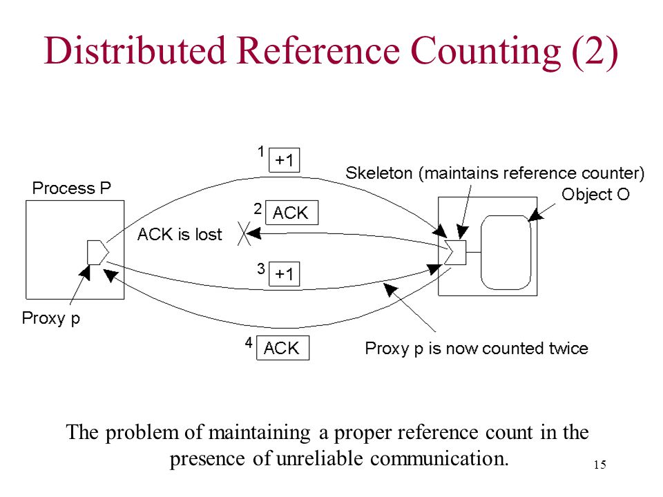 Distributed Reference Counting (2)