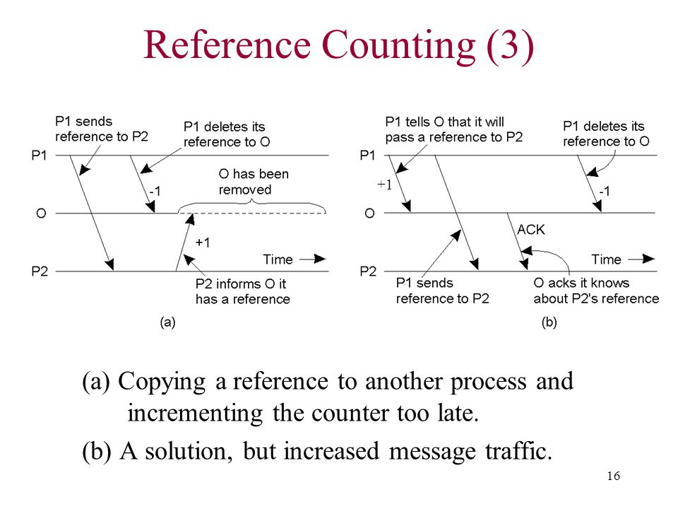 Reference Counting (3) +1. (a) Copying a reference to another process and incrementing the counter too late.