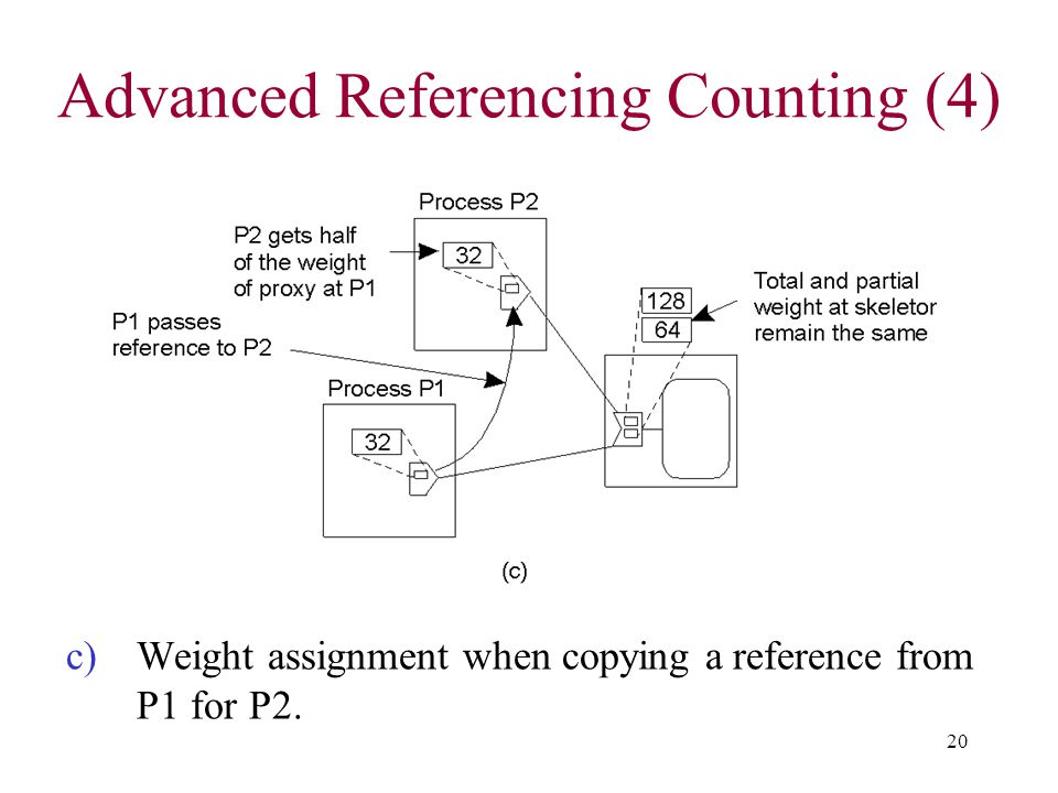 Advanced Referencing Counting (4)