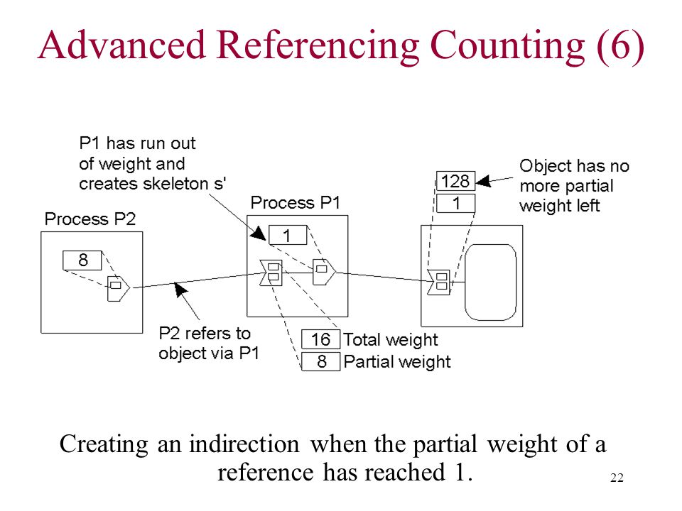 Advanced Referencing Counting (6)