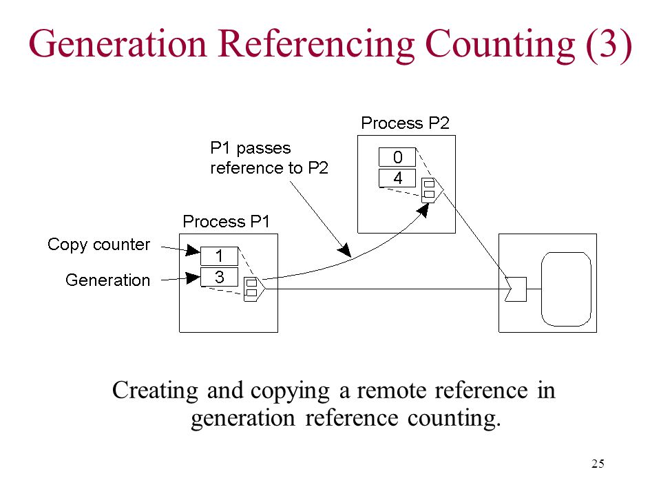 Generation Referencing Counting (3)
