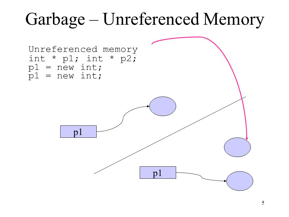 Garbage – Unreferenced Memory