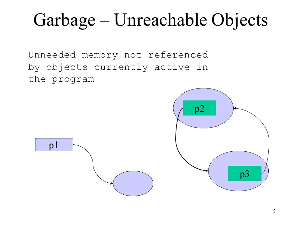 Garbage – Unreachable Objects