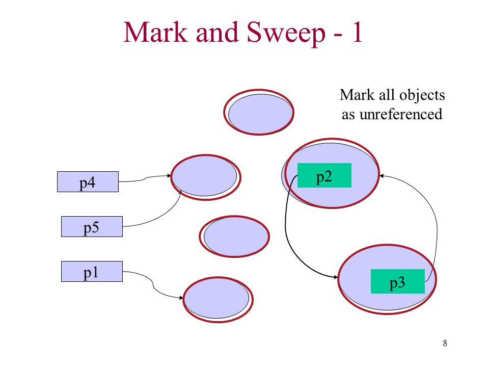 Mark all objects as unreferenced