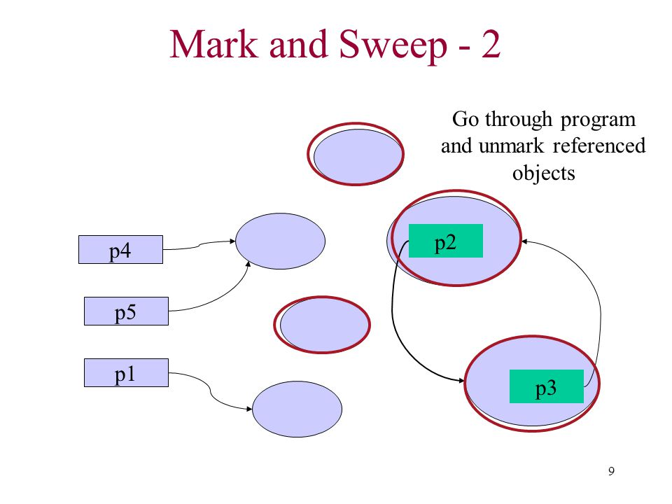 Go through program and unmark referenced objects