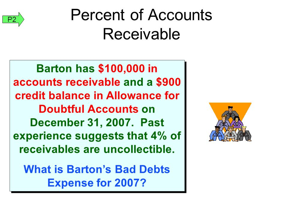Percent of Accounts Receivable