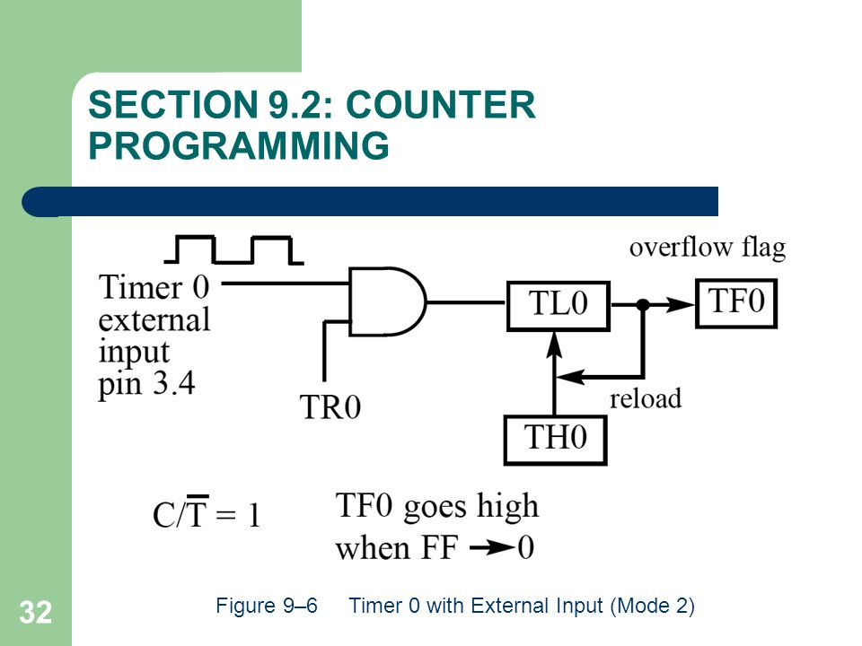 SECTION 9.2: COUNTER PROGRAMMING