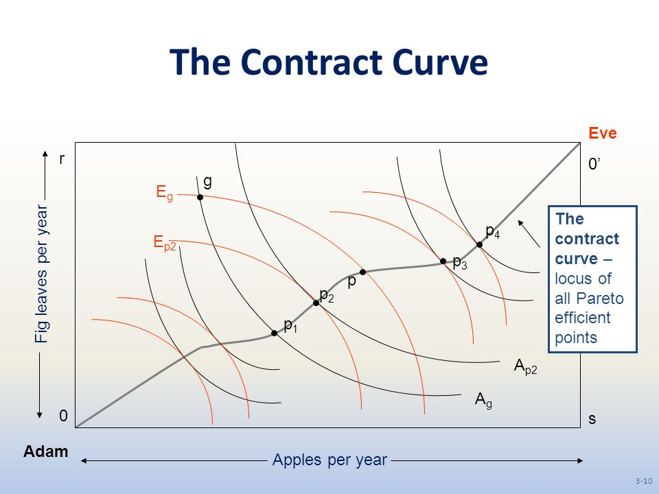 The Contract Curve Eve r 0' g Eg