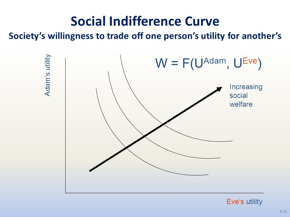 Social Indifference Curve Society's willingness to trade off one person's utility for another's