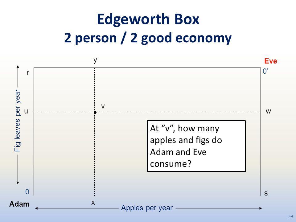 Edgeworth Box 2 person / 2 good economy