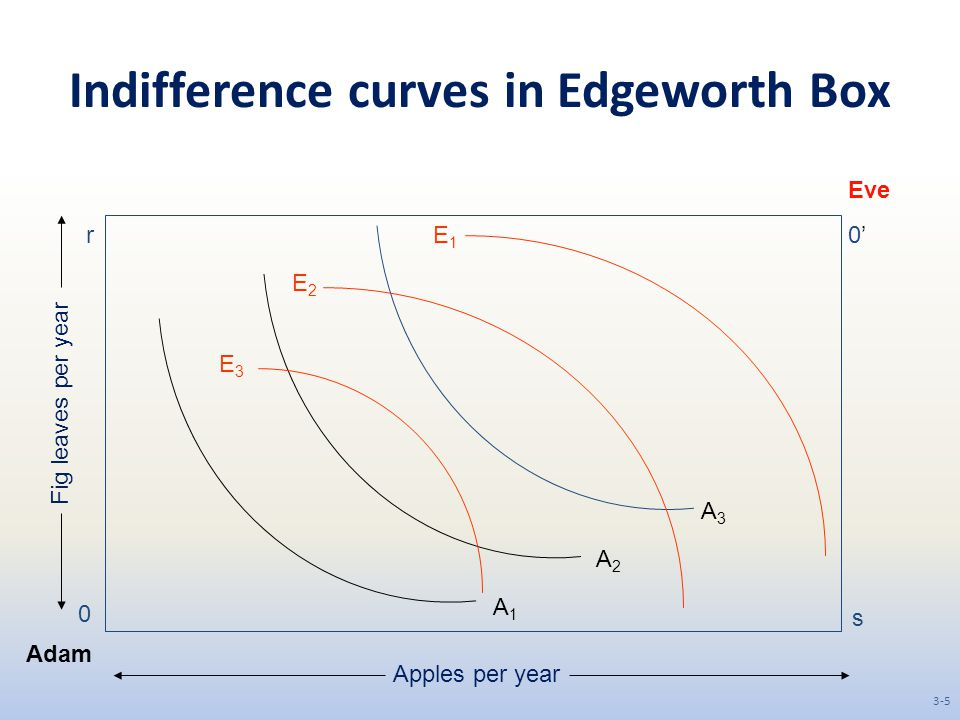 Indifference curves in Edgeworth Box
