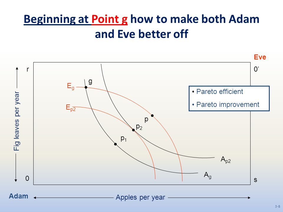 Beginning at Point g how to make both Adam and Eve better off