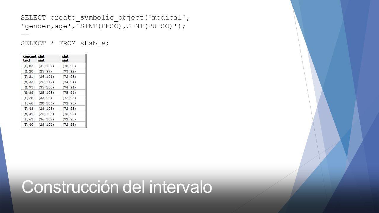 Construcción del intervalo