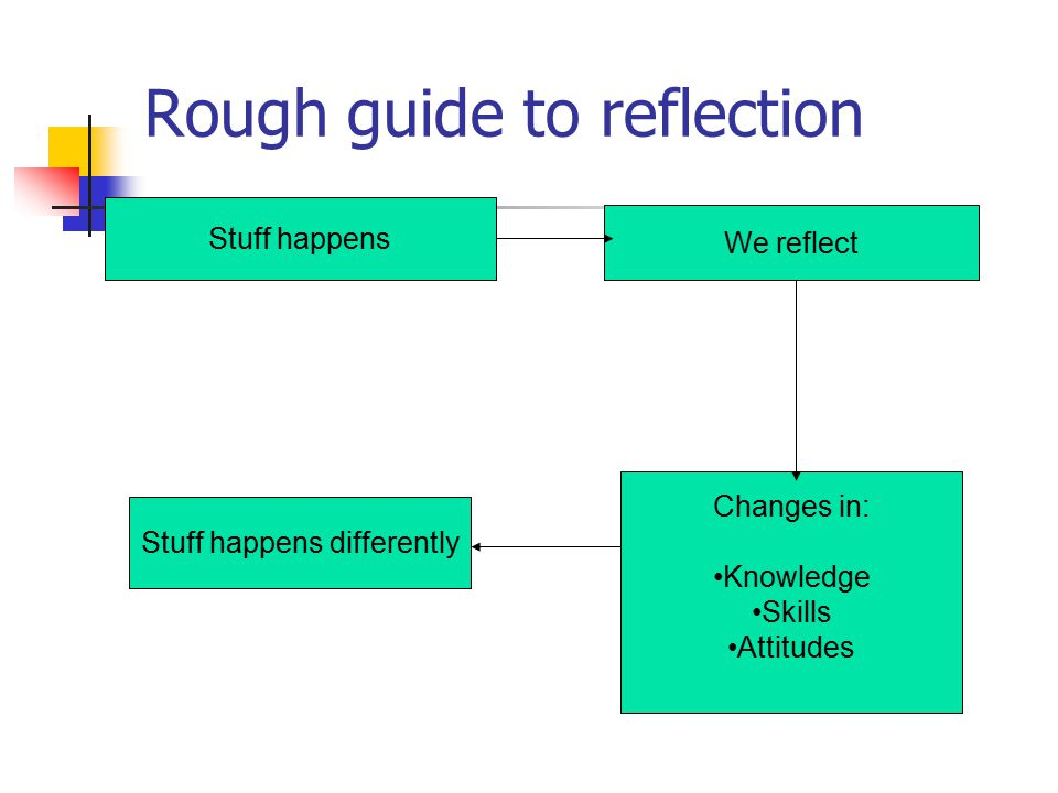 Rough guide to reflection