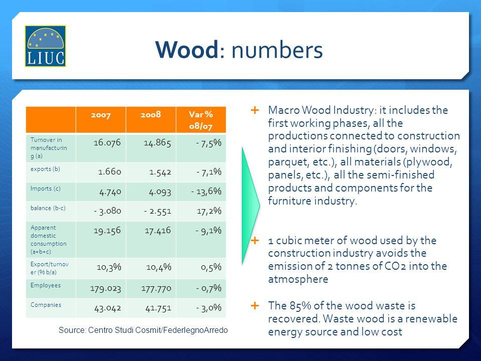Wood: numbers