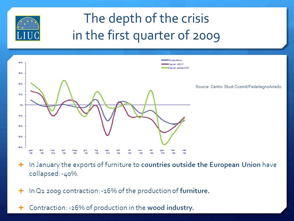 The depth of the crisis in the first quarter of 2009