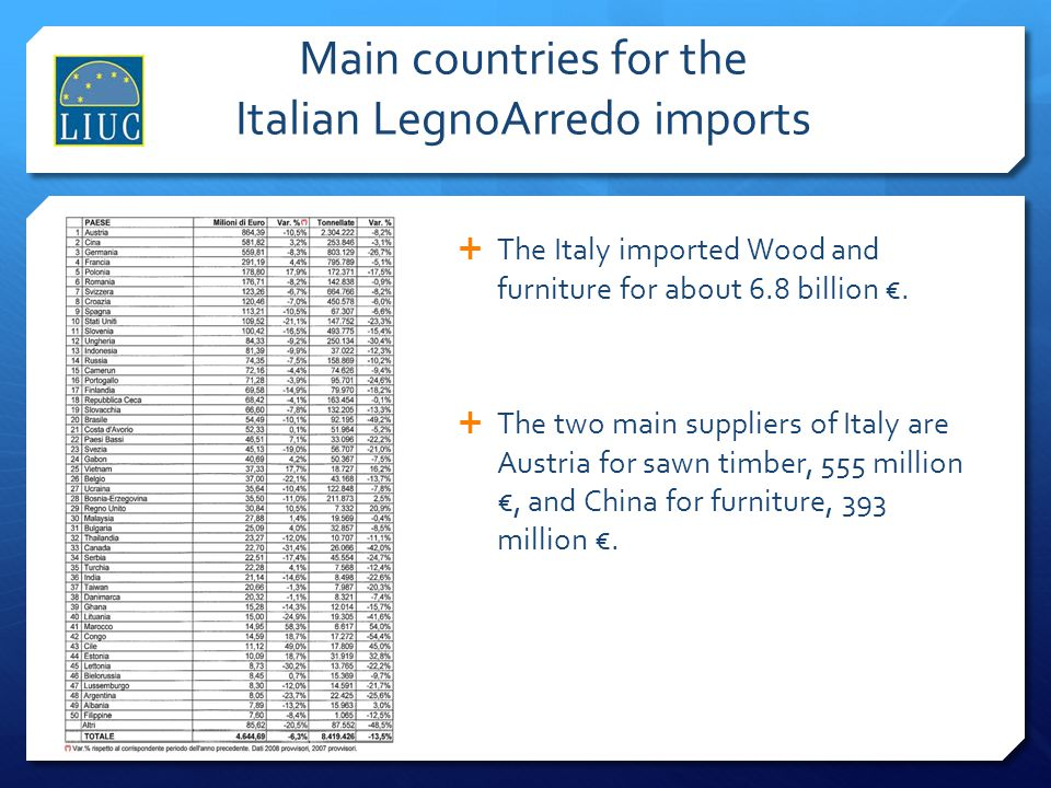 Main countries for the Italian LegnoArredo imports