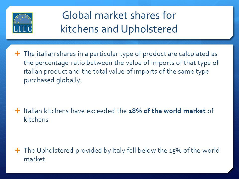 Global market shares for kitchens and Upholstered